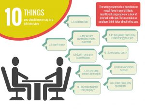 Infogram of things not to say in job interviews